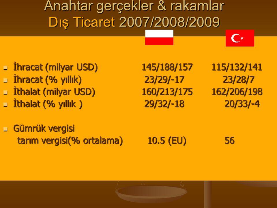 Anahtar gerçekler & rakamlar Dış Ticaret 2007/2008/2009