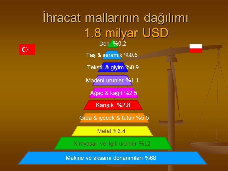 İhracat mallarının dağılımı 1.8 milyar USD