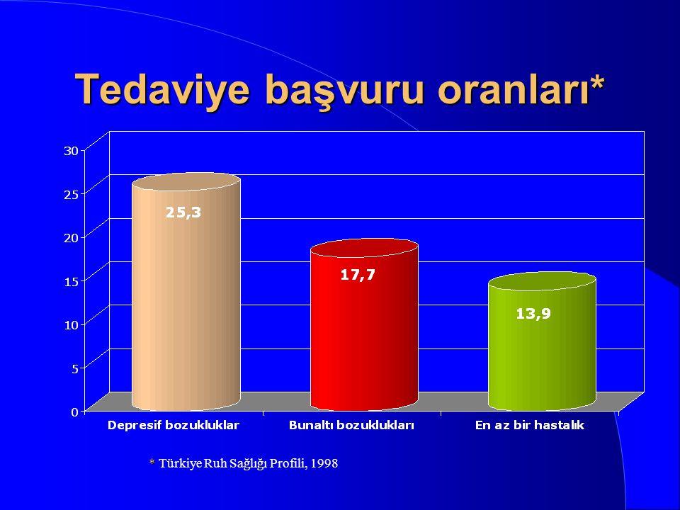 Tedaviye başvuru oranları*