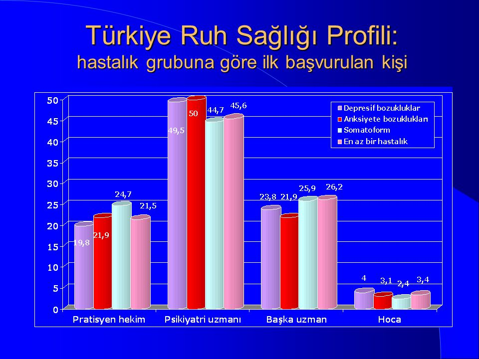 Türkiye Ruh Sağlığı Profili: hastalık grubuna göre ilk başvurulan kişi