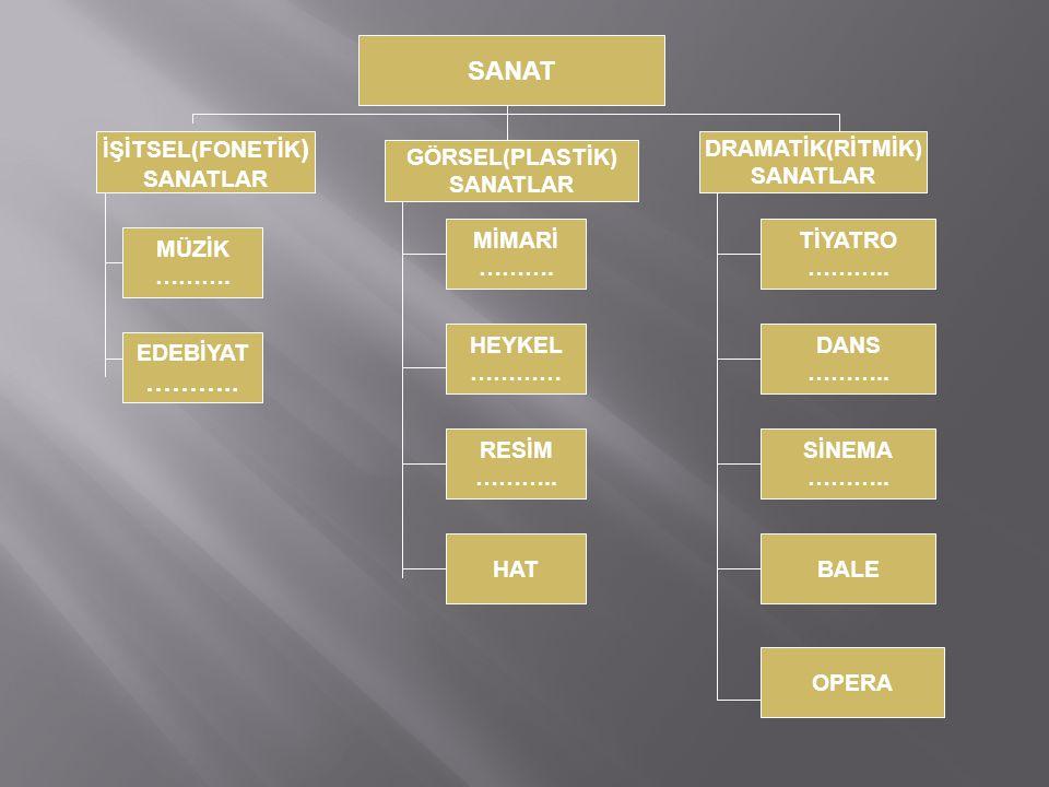 SANAT ……….. İŞİTSEL(FONETİK) SANATLAR DRAMATİK(RİTMİK) SANATLAR