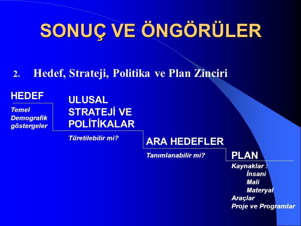 SONUÇ VE ÖNGÖRÜLER Hedef, Strateji, Politika ve Plan Zinciri HEDEF