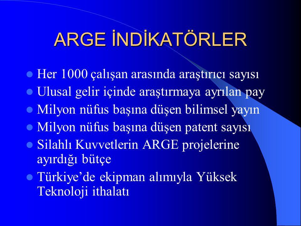 ARGE İNDİKATÖRLER Her 1000 çalışan arasında araştırıcı sayısı