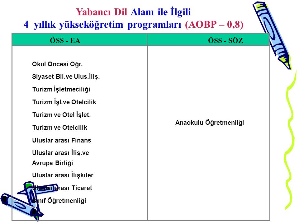 4 yıllık yükseköğretim programları (AOBP – 0,8)
