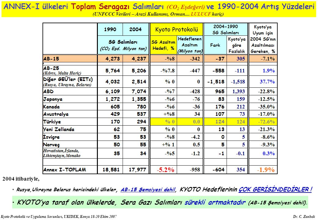 (UNFCCC Verileri – Arazi Kullanımı, Orman.... LULUCF hariç)