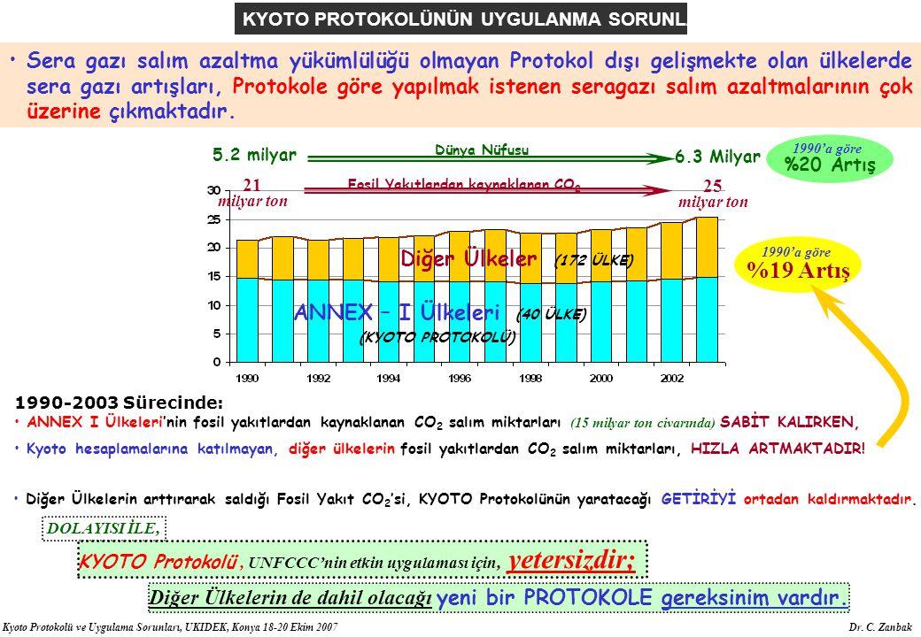 ANNEX – I Ülkeleri (40 ÜLKE) Fosil Yakıtlardan kaynaklanan CO2
