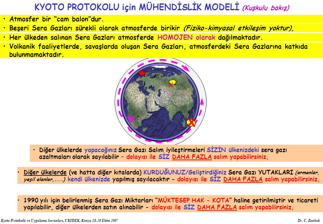 KYOTO PROTOKOLU için MÜHENDİSLİK MODELİ (Kuşkulu bakış)