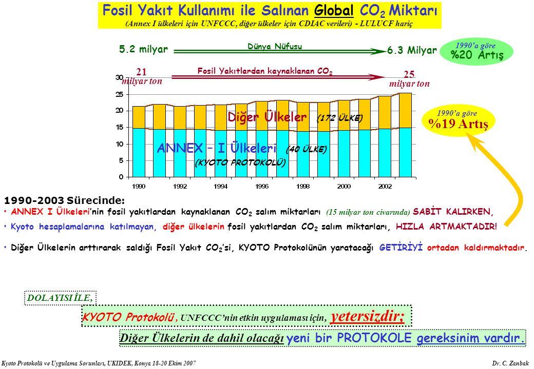 Fosil Yakıt Kullanımı ile Salınan Global CO2 Miktarı