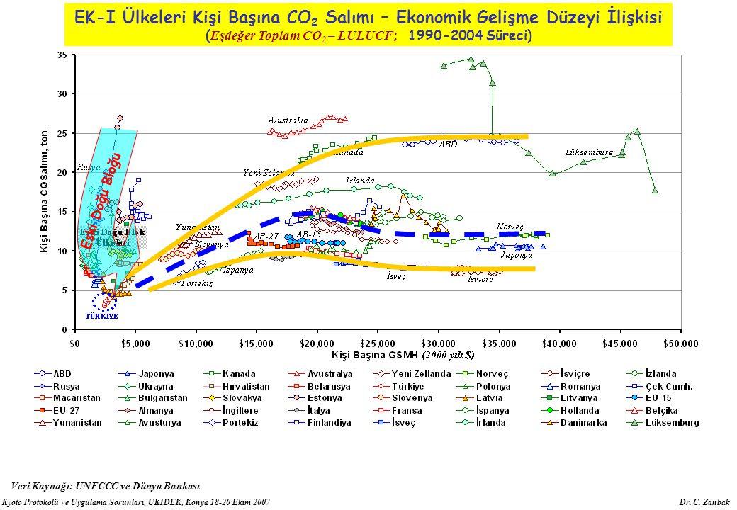 (Eşdeğer Toplam CO2 – LULUCF; 1990-2004 Süreci)