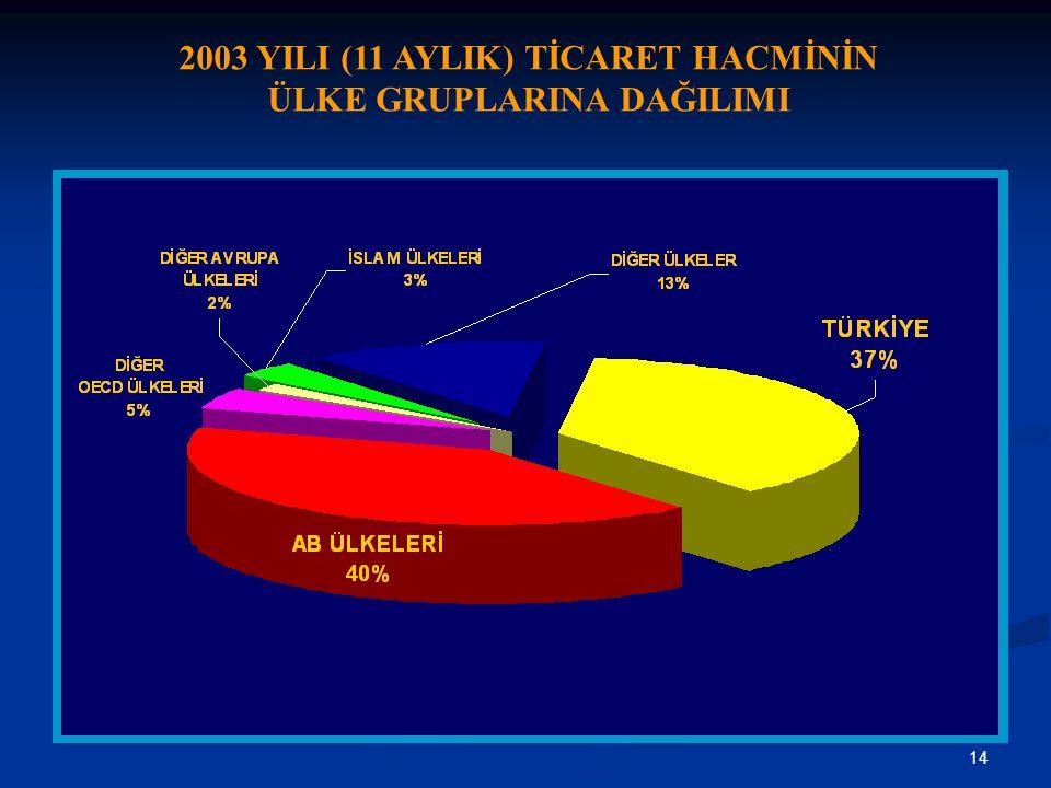 2003 YILI (11 AYLIK) TİCARET HACMİNİN ÜLKE GRUPLARINA DAĞILIMI