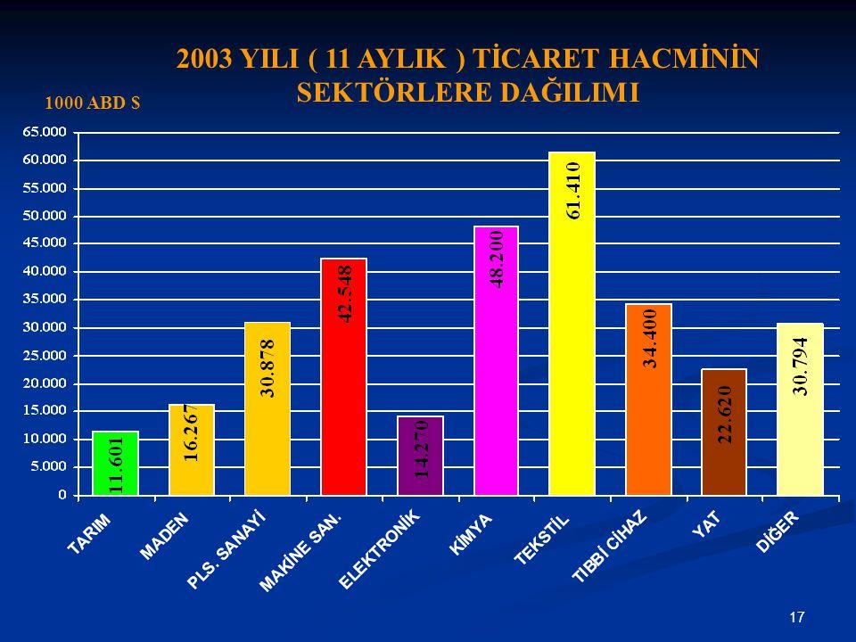 2003 YILI ( 11 AYLIK ) TİCARET HACMİNİN