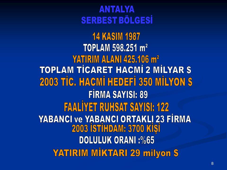 ANTALYA SERBEST BÖLGESİ