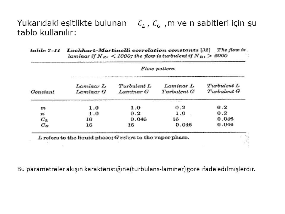 Yukarıdaki eşitlikte bulunan 𝐶 𝐿 , 𝐶 𝐺 ,m ve n sabitleri için şu tablo kullanılır: