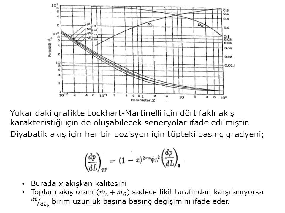 Yukarıdaki grafikte Lockhart-Martinelli için dört faklı akış karakteristiği için de oluşabilecek seneryolar ifade edilmiştir. Diyabatik akış için her bir pozisyon için tüpteki basınç gradyeni;