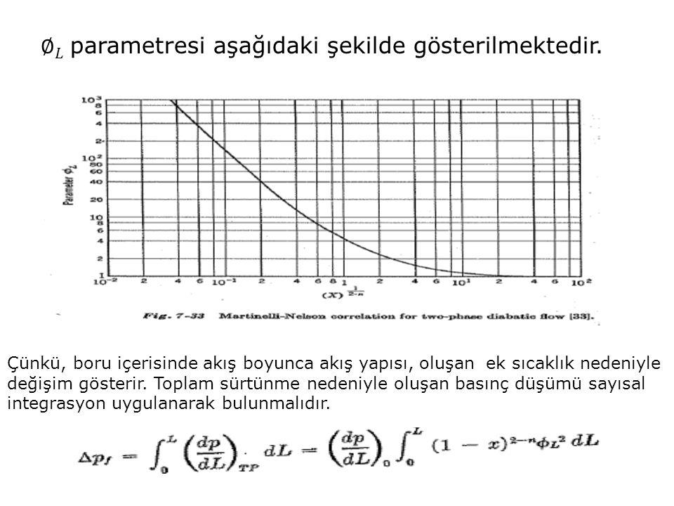 ∅ 𝐿 parametresi aşağıdaki şekilde gösterilmektedir.