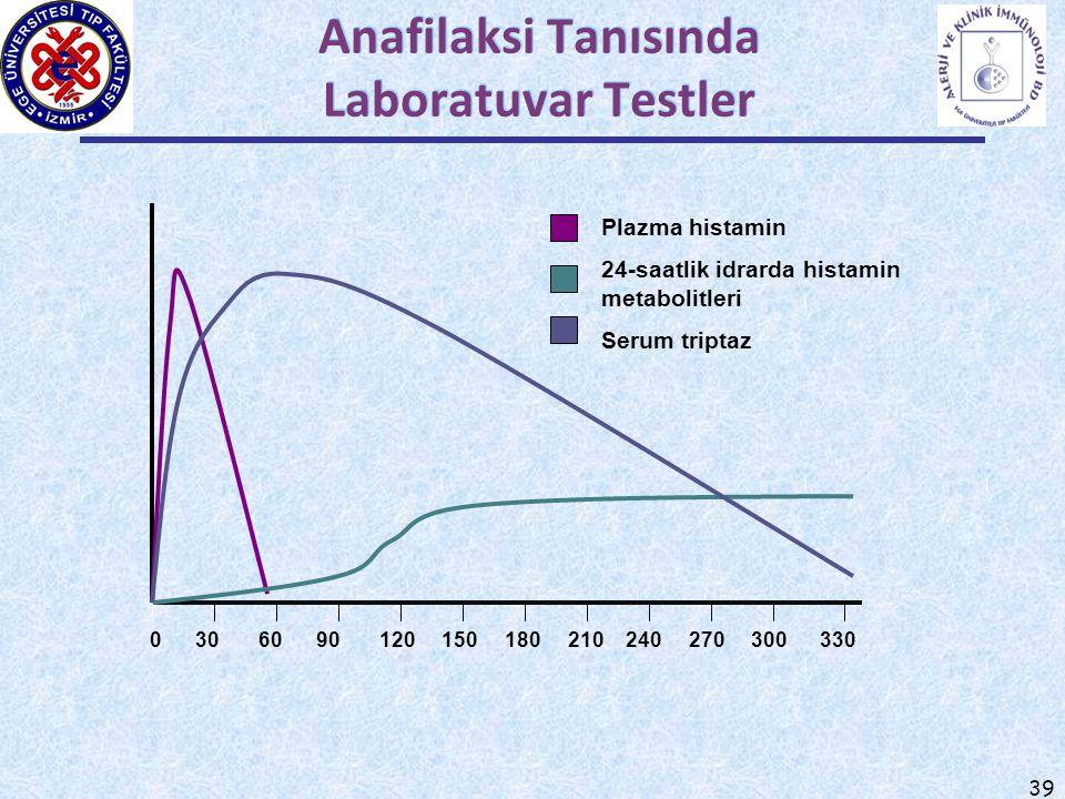 Anafilaksi Tanısında Laboratuvar Testler