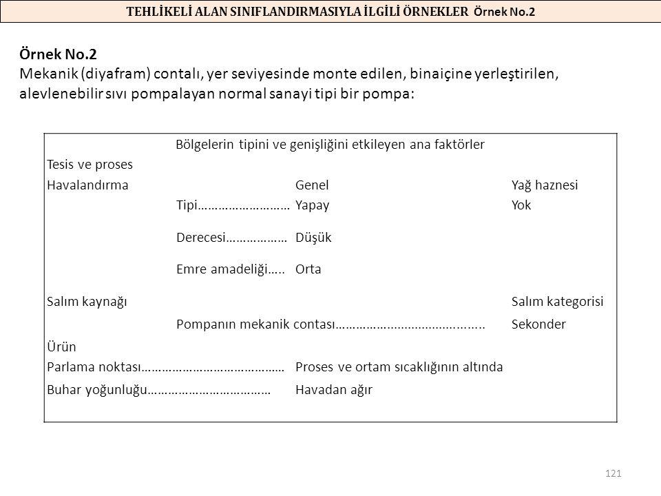 TEHLİKELİ ALAN SINIFLANDIRMASIYLA İLGİLİ ÖRNEKLER Örnek No.2