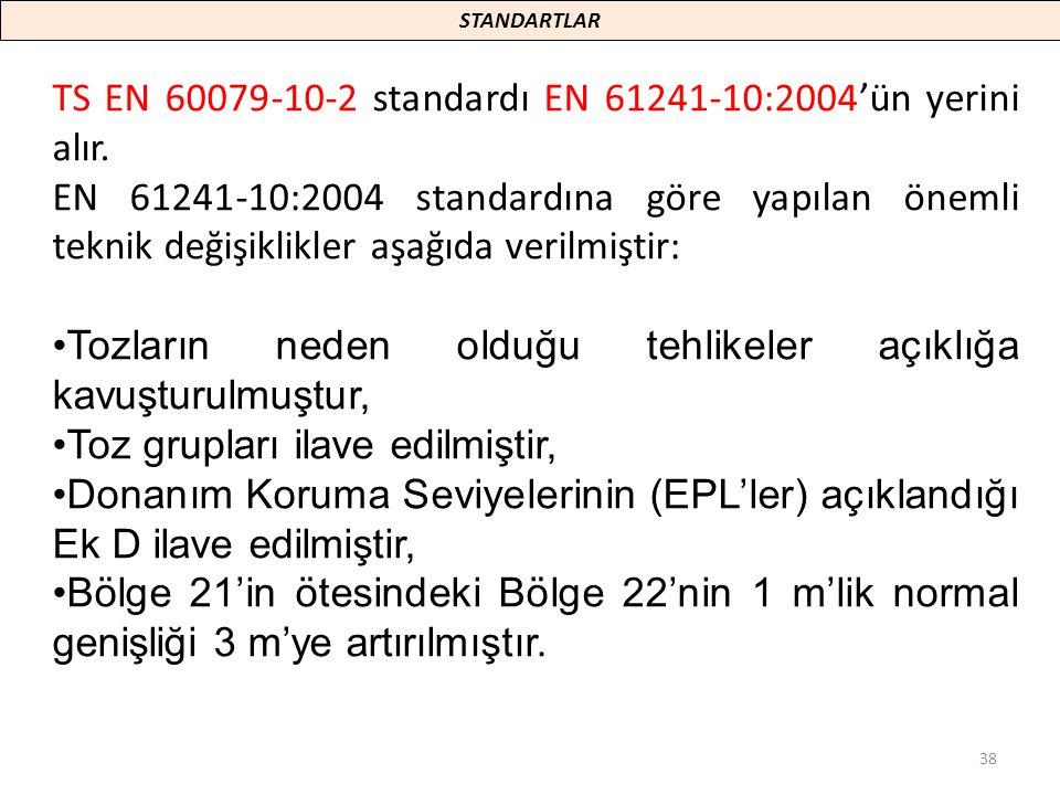 TS EN 60079-10-2 standardı EN 61241-10:2004'ün yerini alır.