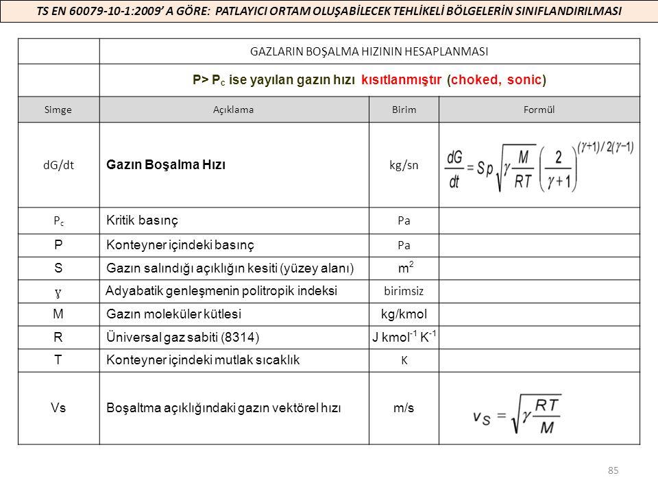 P> Pc ise yayılan gazın hızı kısıtlanmıştır (choked, sonic)