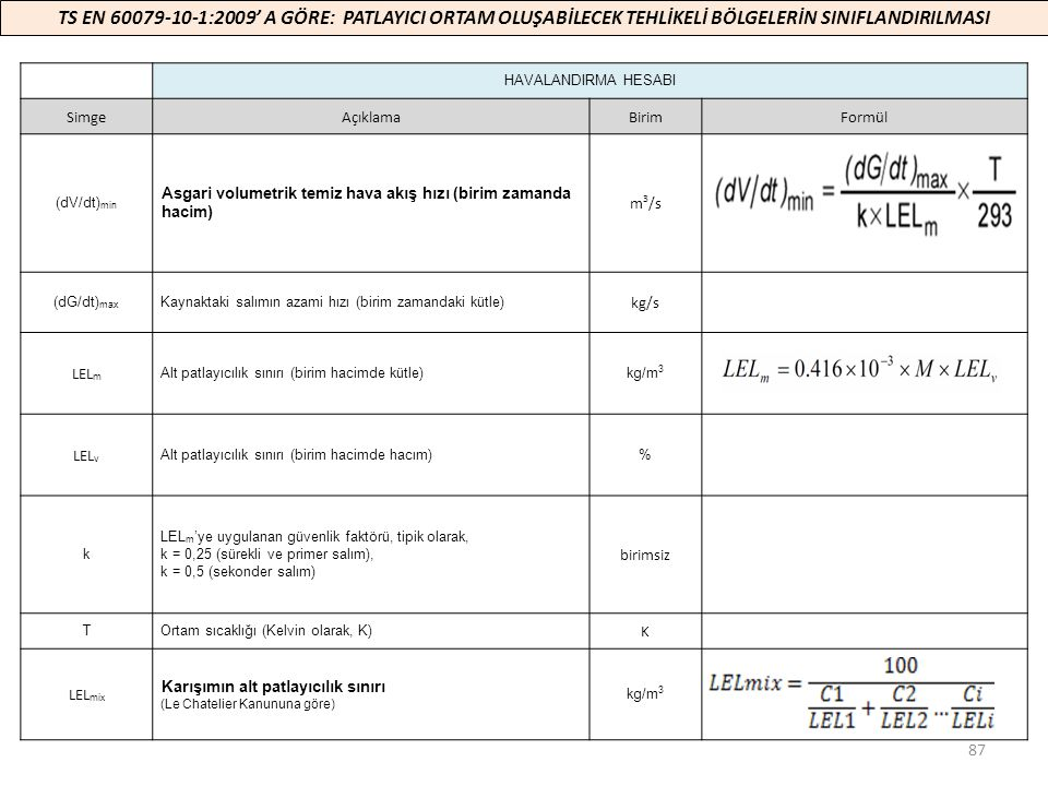 TS EN 60079-10-1:2009' A GÖRE: PATLAYICI ORTAM OLUŞABİLECEK TEHLİKELİ BÖLGELERİN SINIFLANDIRILMASI