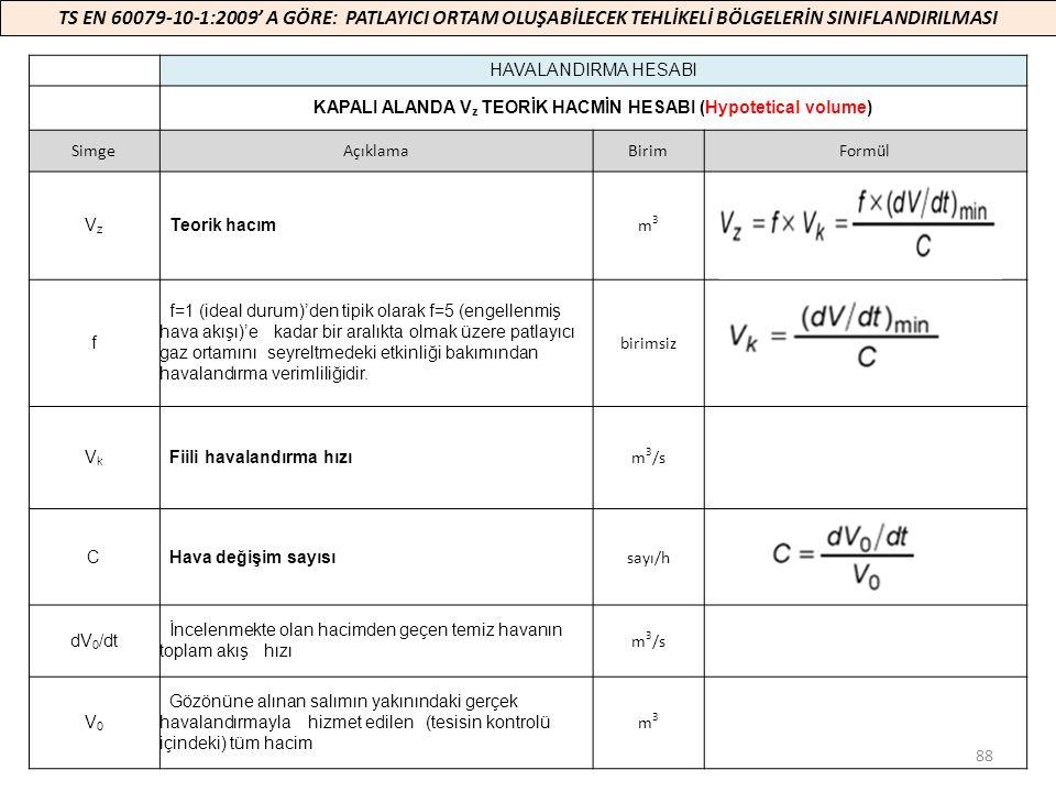 KAPALI ALANDA Vz TEORİK HACMİN HESABI (Hypotetical volume)