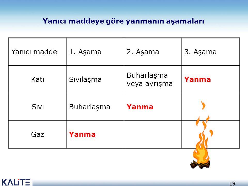 Yanıcı maddeye göre yanmanın aşamaları Yanıcı madde 1. Aşama 2. Aşama