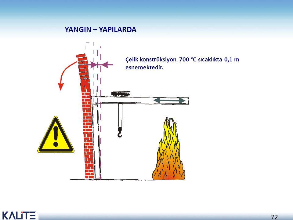 YANGIN – YAPILARDA Çelik konstrüksiyon 700 °C sıcaklıkta 0,1 m esnemektedir.
