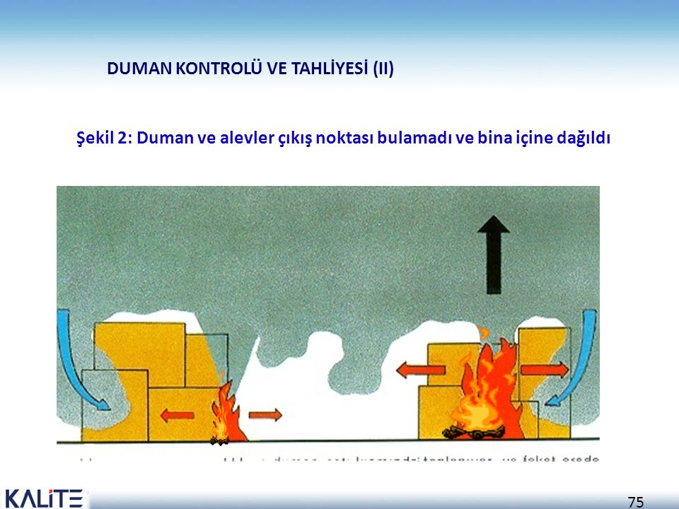 Şekil 2: Duman ve alevler çıkış noktası bulamadı ve bina içine dağıldı