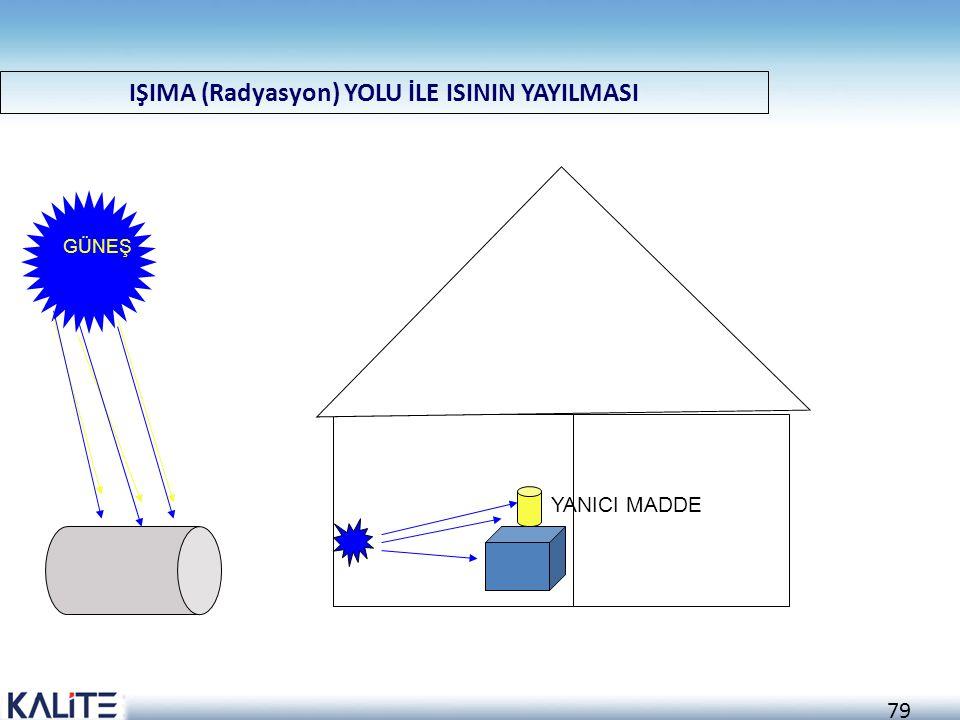 IŞIMA (Radyasyon) YOLU İLE ISININ YAYILMASI