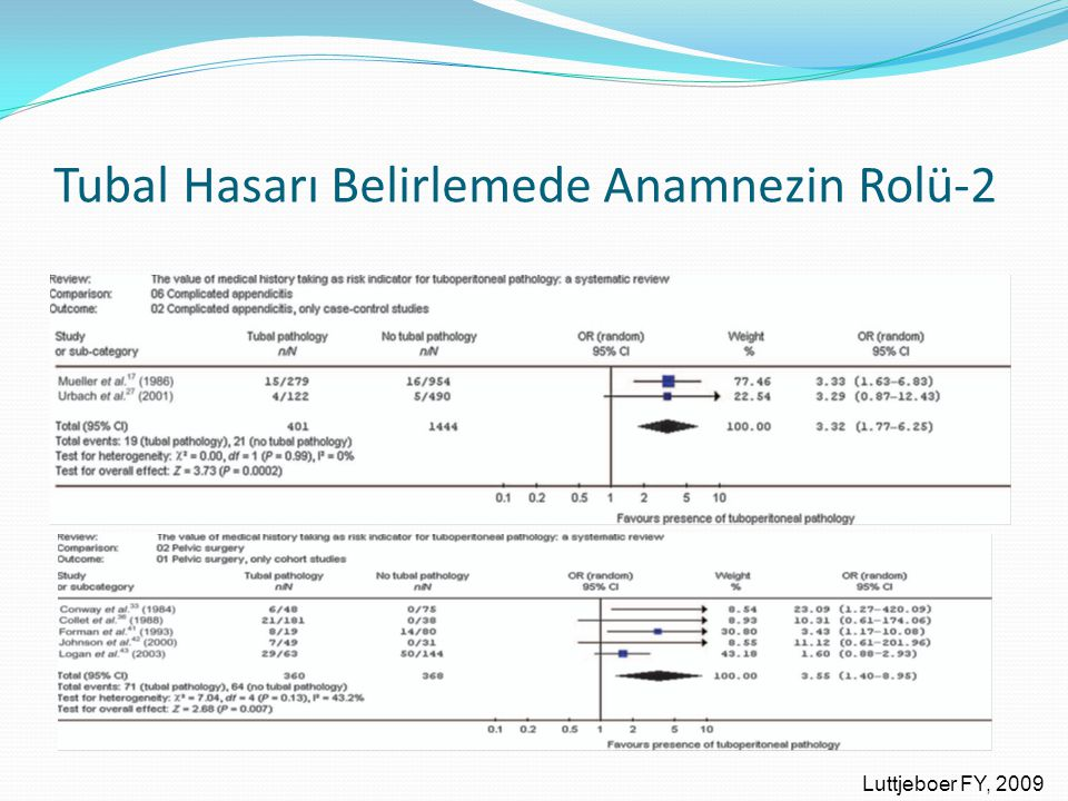 Tubal Hasarı Belirlemede Anamnezin Rolü-2