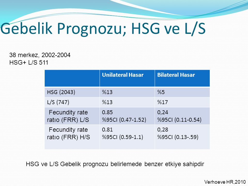 Gebelik Prognozu; HSG ve L/S