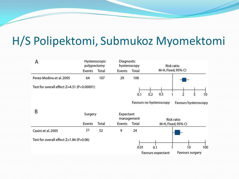 H/S Polipektomi, Submukoz Myomektomi