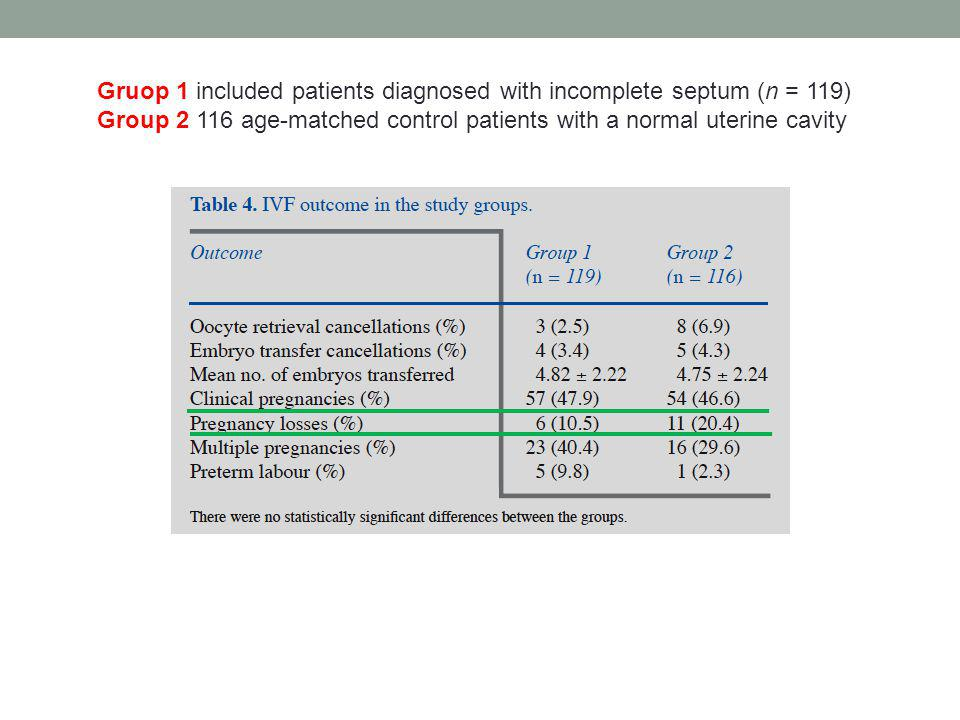 Gruop 1 included patients diagnosed with incomplete septum (n = 119)