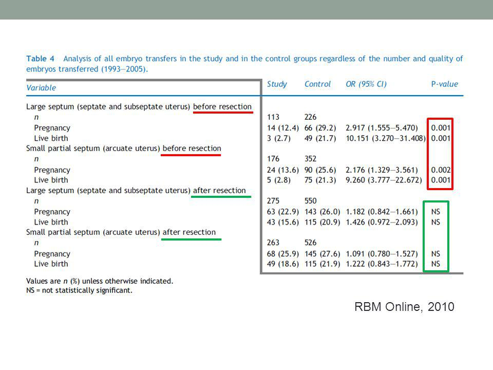 RBM Online, 2010