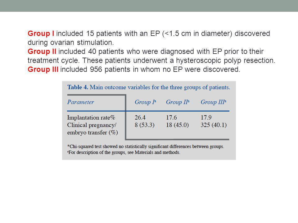 Group I included 15 patients with an EP (<1