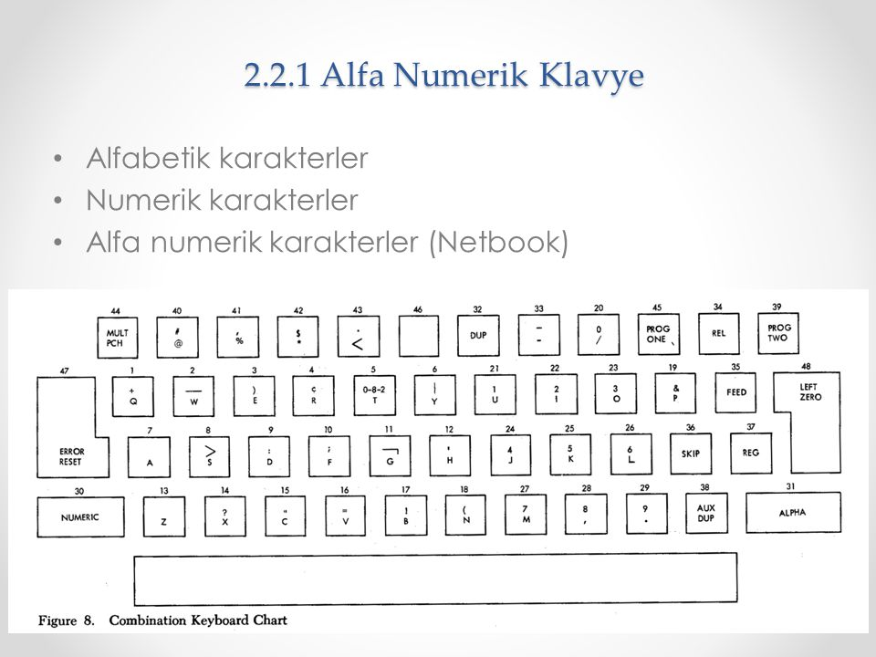 2.2.1 Alfa Numerik Klavye Alfabetik karakterler Numerik karakterler