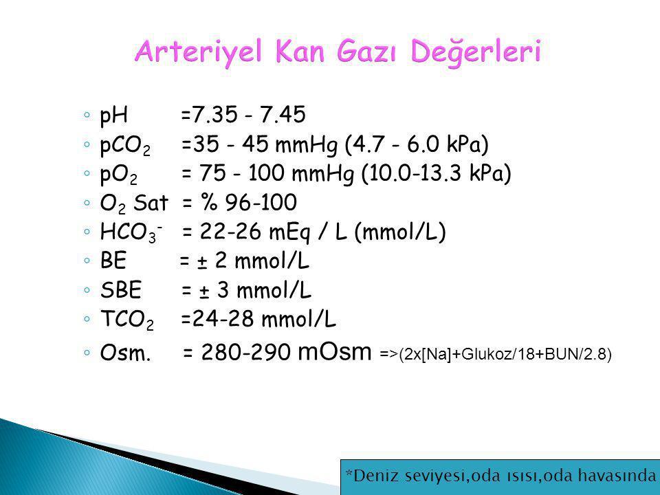 Arteriyel Kan Gazı Değerleri