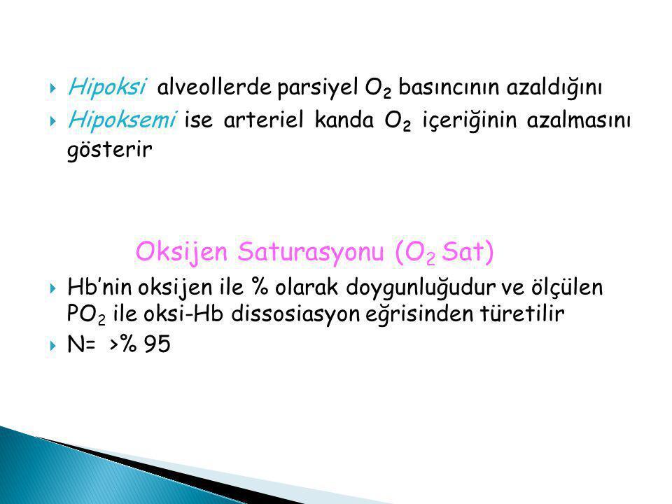 Oksijen Saturasyonu (O2 Sat)