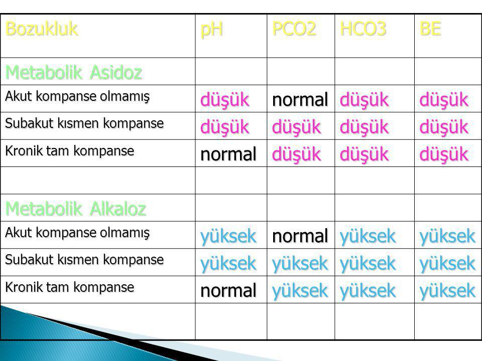 Bozukluk pH PCO2 HCO3 BE Metabolik Asidoz düşük normal