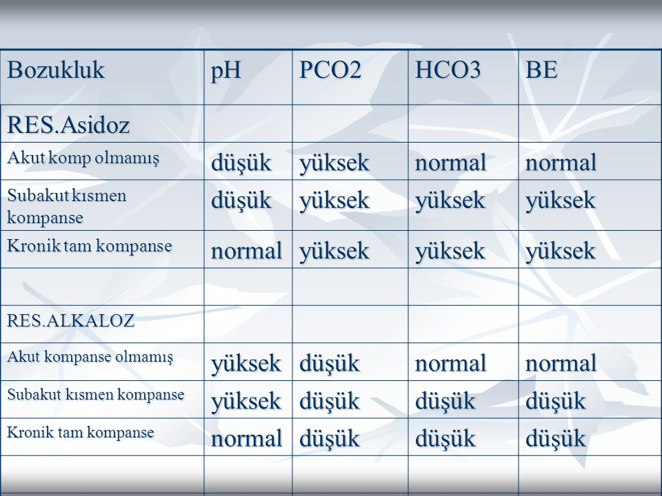 Bozukluk pH PCO2 HCO3 BE RES.Asidoz düşük yüksek normal