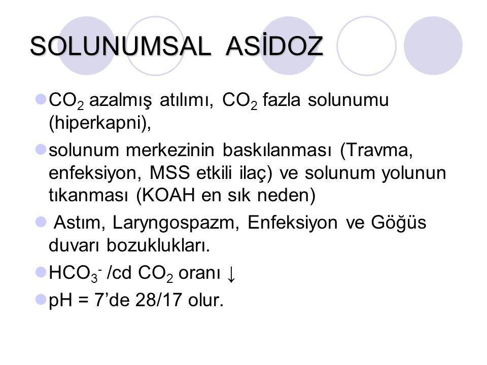 SOLUNUMSAL ASİDOZ CO2 azalmış atılımı, CO2 fazla solunumu (hiperkapni),
