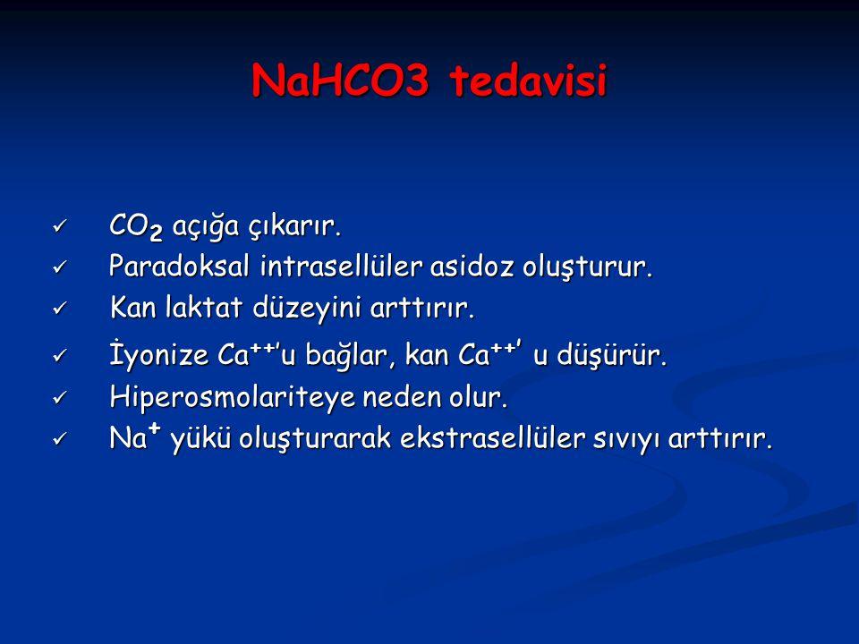 NaHCO3 tedavisi CO2 açığa çıkarır.