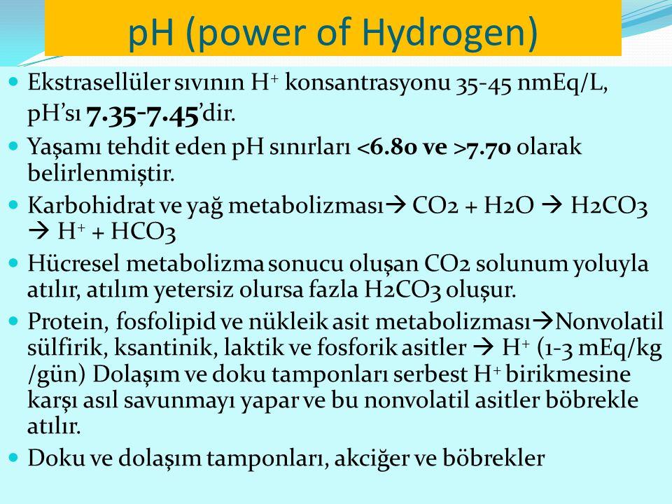pH (power of Hydrogen) Ekstrasellüler sıvının H+ konsantrasyonu 35-45 nmEq/L, pH'sı 7.35-7.45'dir.