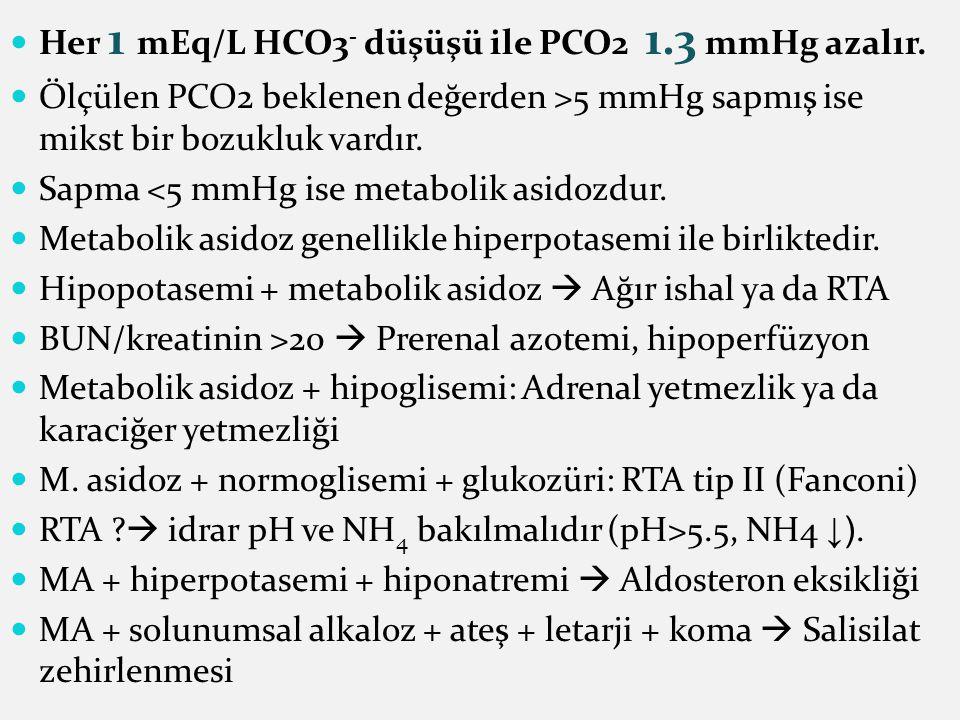 Her 1 mEq/L HCO3- düşüşü ile PCO2 1.3 mmHg azalır.