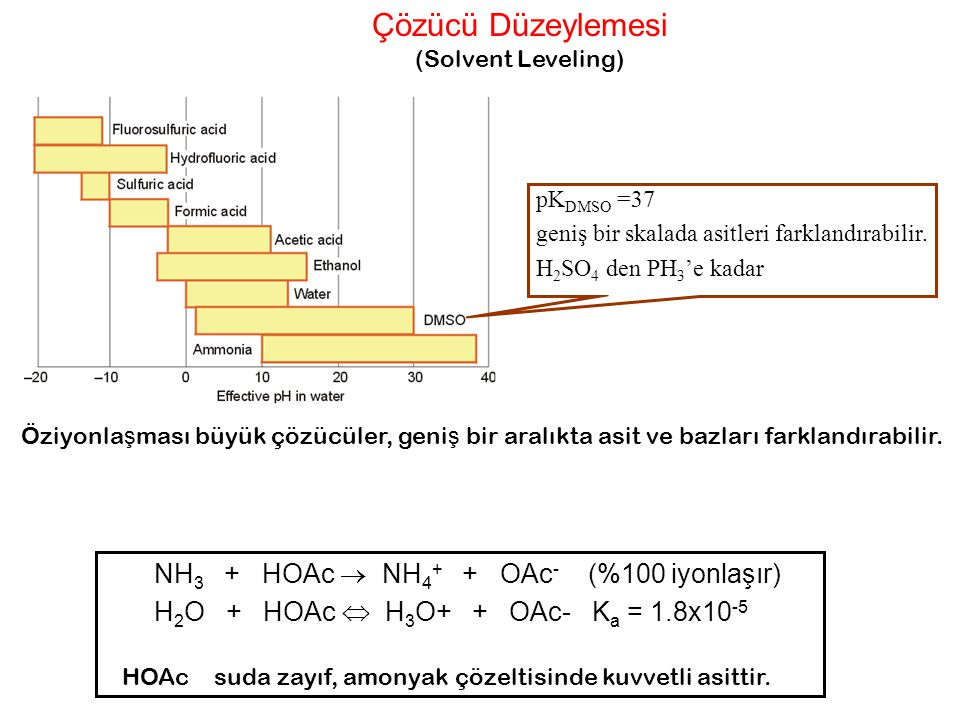 Çözücü Düzeylemesi NH3 + HOAc  NH4+ + OAc- (%100 iyonlaşır)