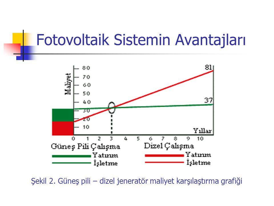 Fotovoltaik Sistemin Avantajları