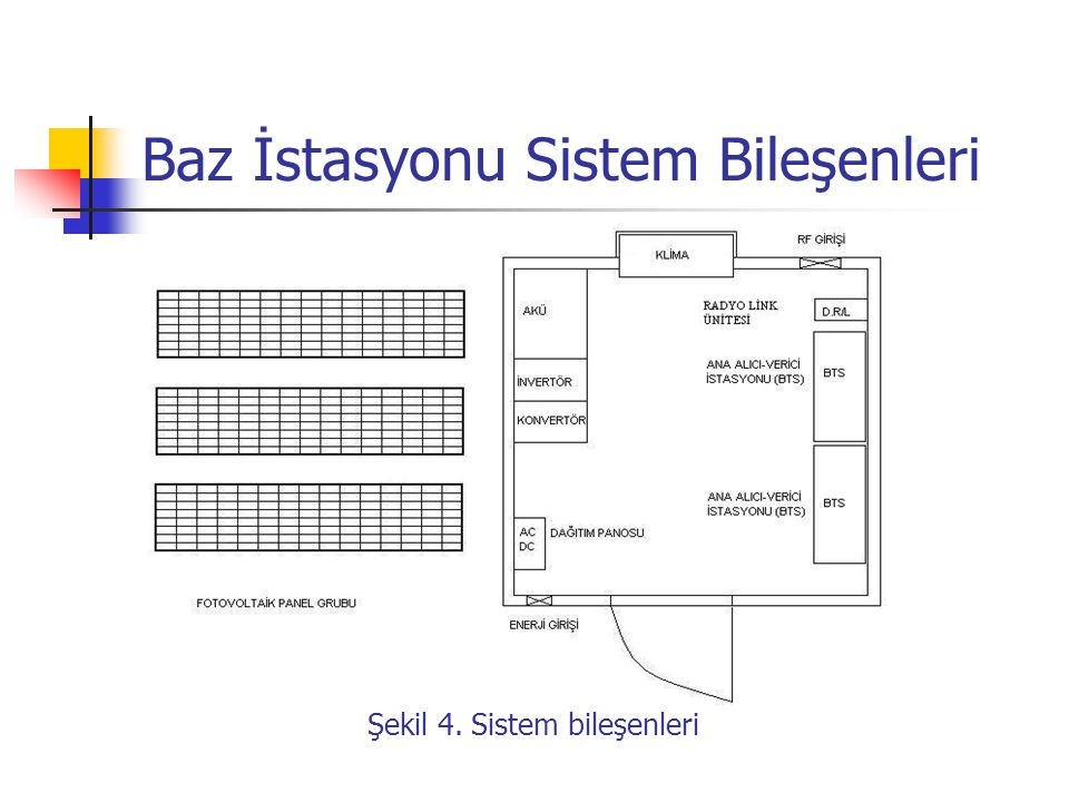 Baz İstasyonu Sistem Bileşenleri
