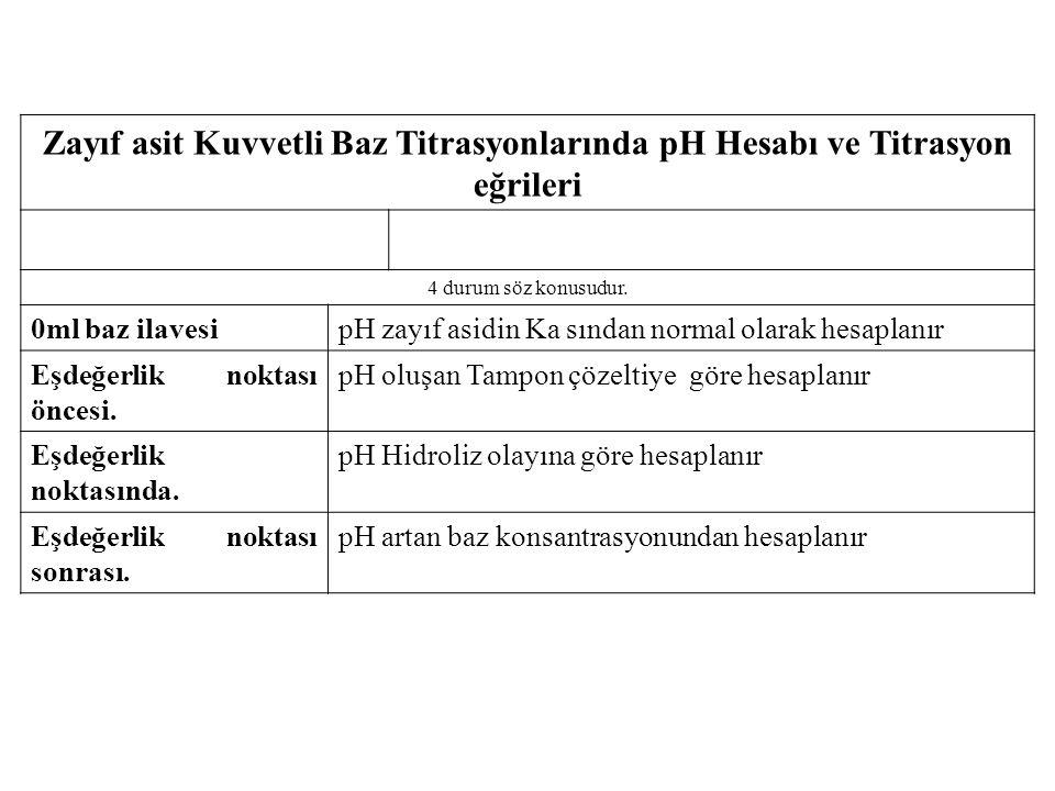 Zayıf asit Kuvvetli Baz Titrasyonlarında pH Hesabı ve Titrasyon eğrileri