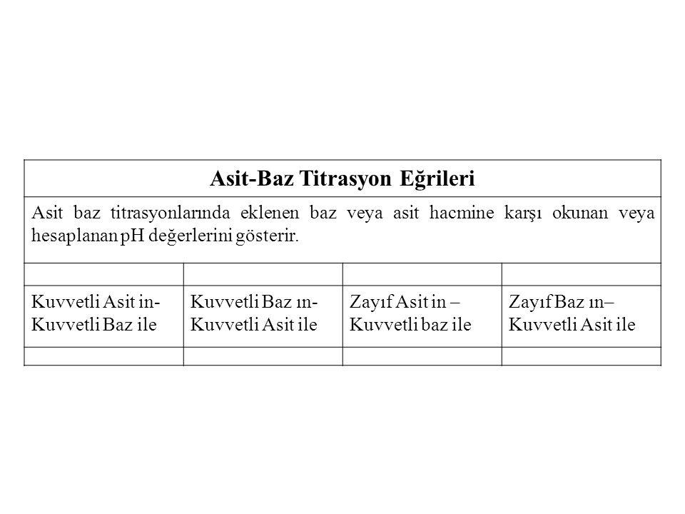 Asit-Baz Titrasyon Eğrileri