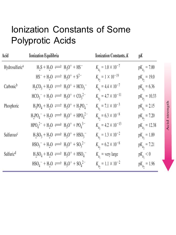 Ionization Constants of Some Polyprotic Acids